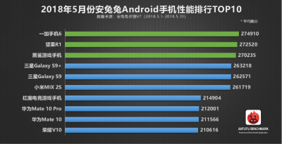 Top-10-android-phones-may.png